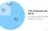 نرخ استفاده از iOS 8 به ۷۵ درصد رسید و سهم iOS 7 همچنان روبه کاهش است