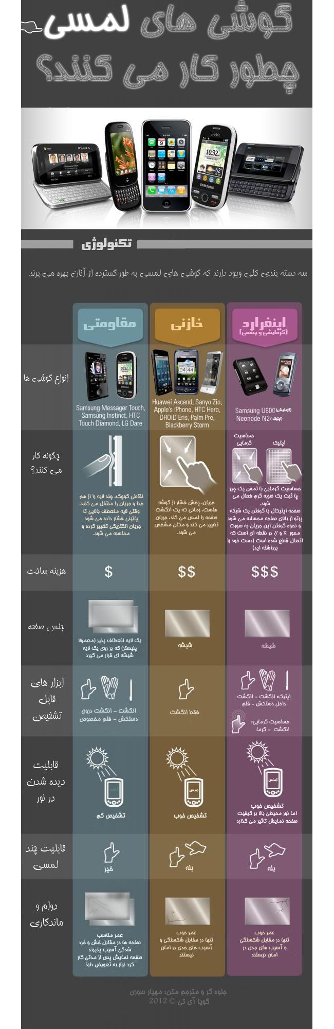 [تصویر:  how-touch-phones-work.jpg]