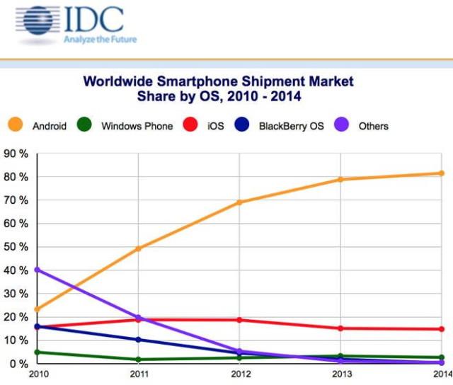 ۹۶ درصد بازار تلفنهای هوشمند در اختیار سیستم عامل گوگل و اپل است
