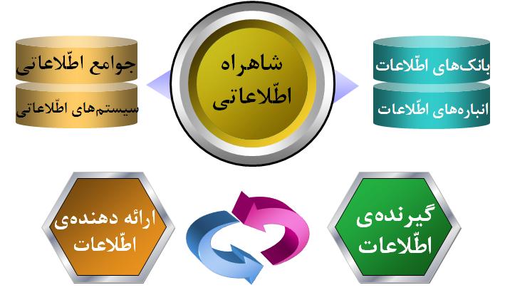 مكانيابي اطلاعات