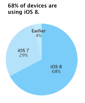 ios-8-adoption-jan2015.2-100539603-orig