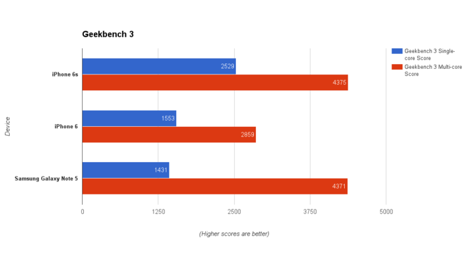 iphone6sbenchmark-1