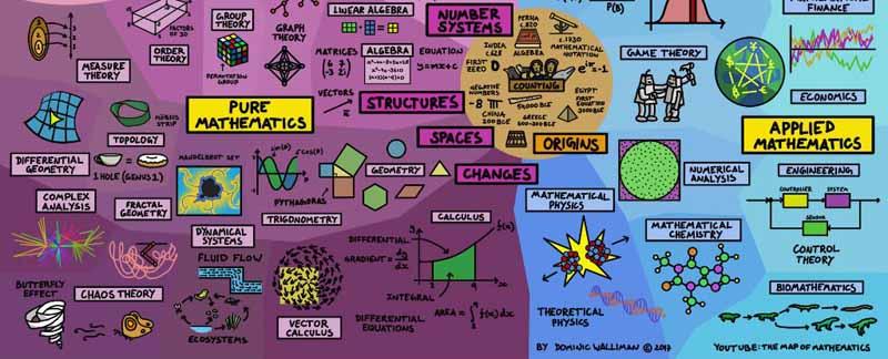 نقشهای بینظیر از ارتباطات پیوسته مفاهیم ریاضی با یکدیگر