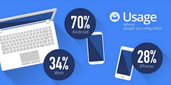 گوگل آمار جدیدی از اپلیکیشن مدیریت ایمیل Inbox منتشر کرد؛ ۷۰ درصد کاربران اندرویدی هستند