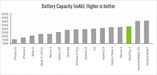 oneplus-2-battery-capacity