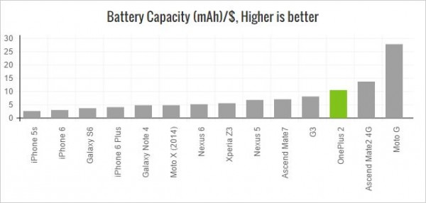 sohatrade.com oneplus 2 Oneplus 2 oneplus 2 battery capacity value