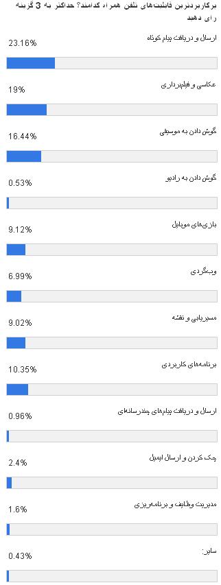 عکسبرداری و فیلمبرداری در رتبه دوم نیازمندیهای کاربران تلفن همراه ایران