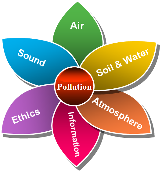 برخي از انواع آلودگي