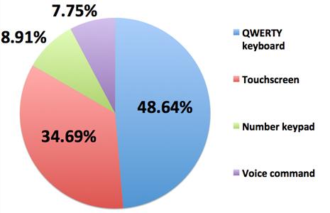 کاربران نوکیا هنوز QWERTY را ترجیح میدهند