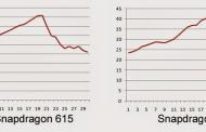 اسنپ دراگون ۶۲۰، اسنپ دارگون ۶۱۵ را در تست اخیر حرارت کوالکام در بر گرفت