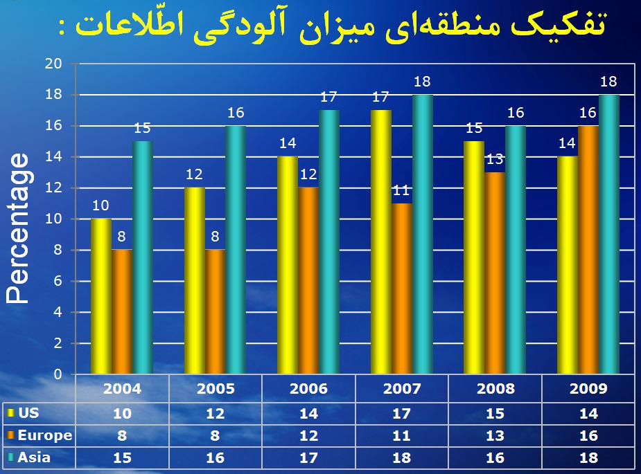درصد آلودگی اطلاعات در 3 منطقه، در سالهای 2004 تا 2009 میلادی