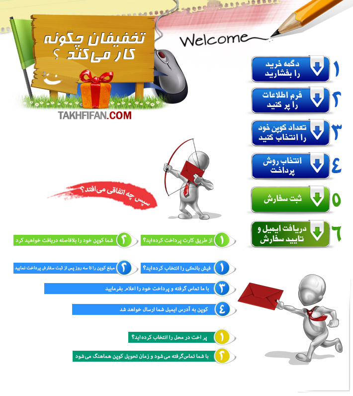 مراحل استفاده از خدمات تخفيفان