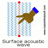 surface-acoustic-wave-touchscreen