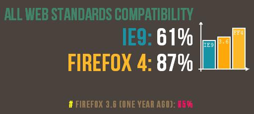 آزمون مطابقت کلی با تمام استانداردهای وب