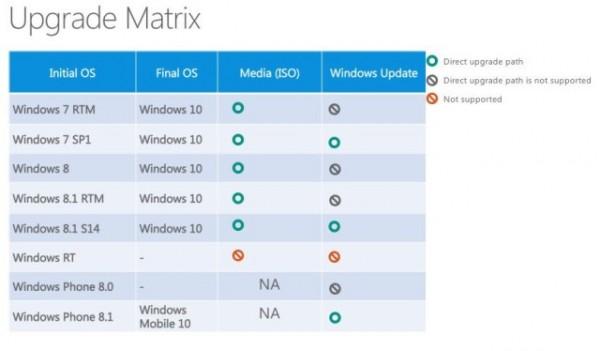 windows-10-upgrade-roadmap-640x374