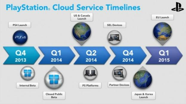 سرویس بازی ابری پلی استیشن سال دیگر عرضه می گردد