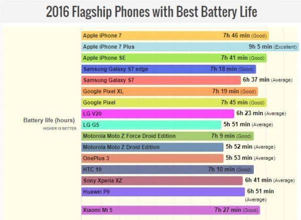 طول عمر باتری گوشی 2016
