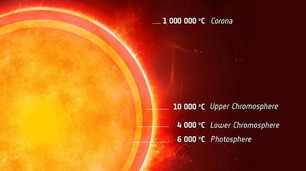 دمای خورشید