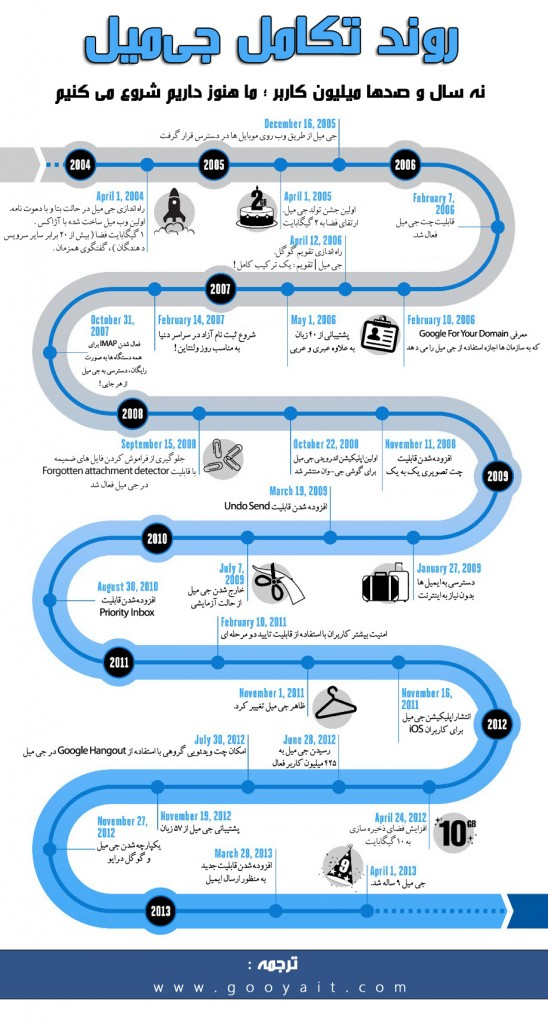 Gmail Infographic_2