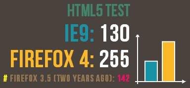 نتیجهی تست HTML 5