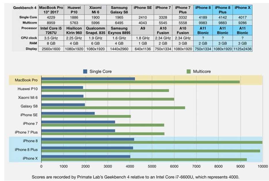 عملکرد پردازنده ی آیفون 8، بهتر از پردازنده ی مک بوک پرو!