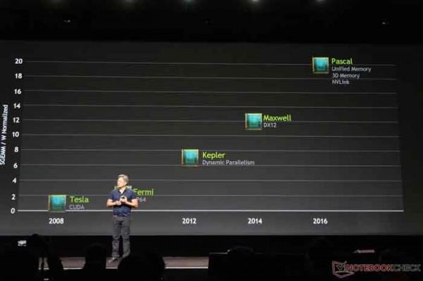 شکست رکورد ۳ گیگاهرتزی GPU توسط NVIDIA