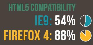 تست سازگاری با HTML 5