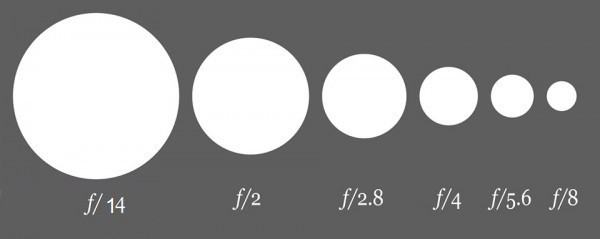 what-is-aperture-in-photography