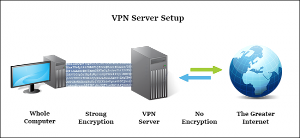 VPN (وی پی ان) و Proxy (پراکسی)